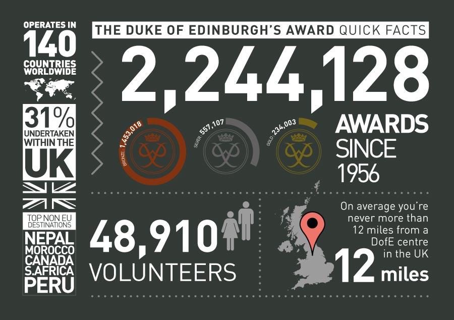 infographics-dofe
